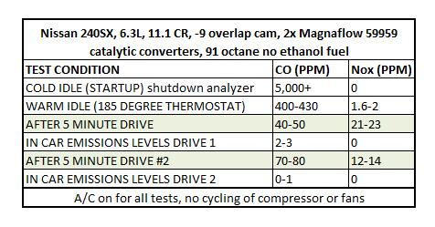 383 LS1 240sx idle emissions