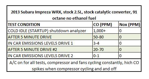 2013 WRX idle emissions